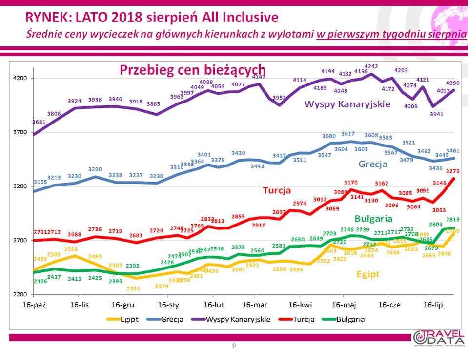 Wykres cen wakacji last minute w 2018 roku